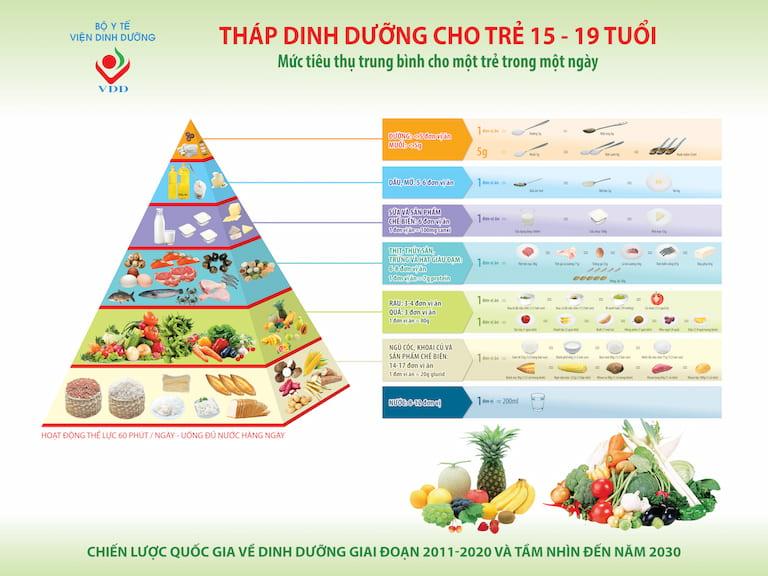 Tháp dinh dưỡng tăng cường phát triển cho trẻ ở tuổi dậy thì (Theo Bộ Y tế)